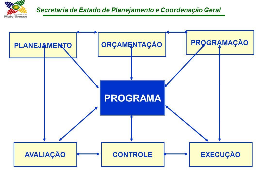 PROGRAMA PROGRAMAÇÃO PLANEJAMENTO ORÇAMENTAÇÃO AVALIAÇÃO CONTROLE