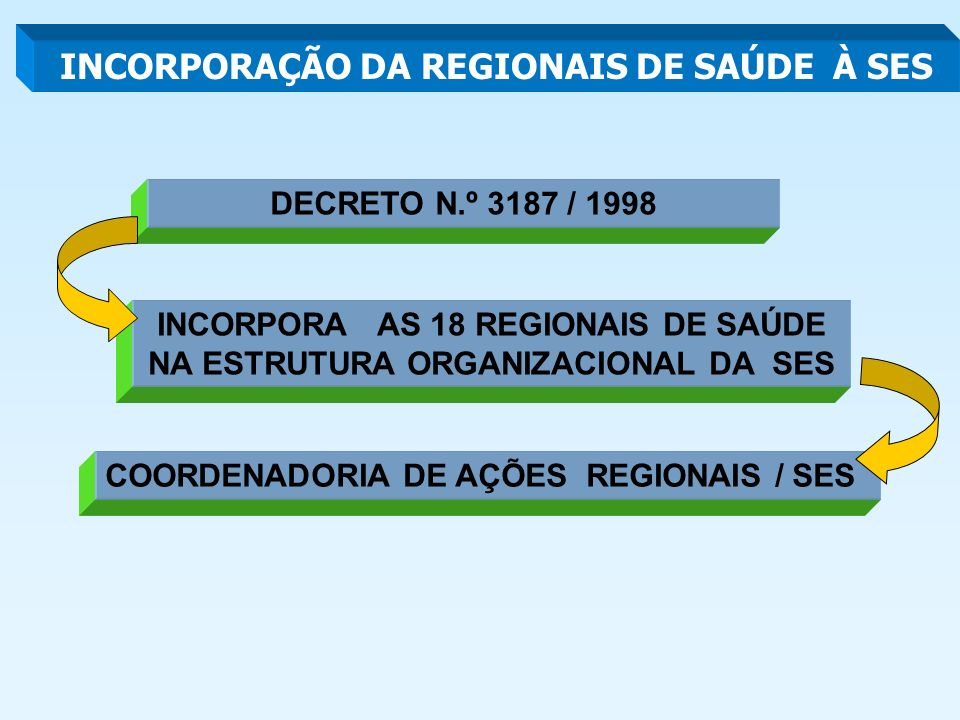 INCORPORAÇÃO DA REGIONAIS DE SAÚDE À SES