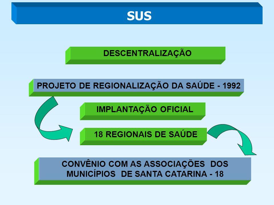 SUS DESCENTRALIZAÇÃO PROJETO DE REGIONALIZAÇÃO DA SAÚDE - 1992