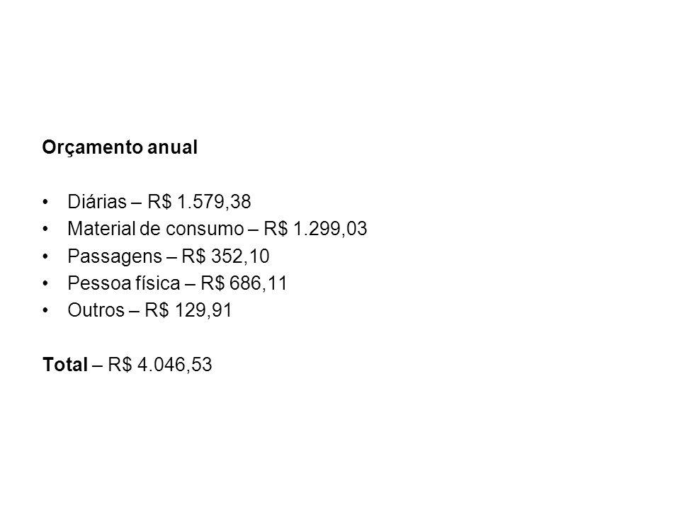Orçamento anual Diárias – R$ 1.579,38. Material de consumo – R$ 1.299,03. Passagens – R$ 352,10. Pessoa física – R$ 686,11.