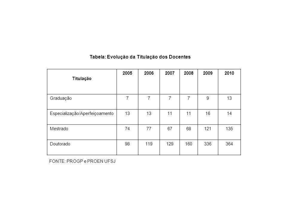 Tabela: Evolução da Titulação dos Docentes