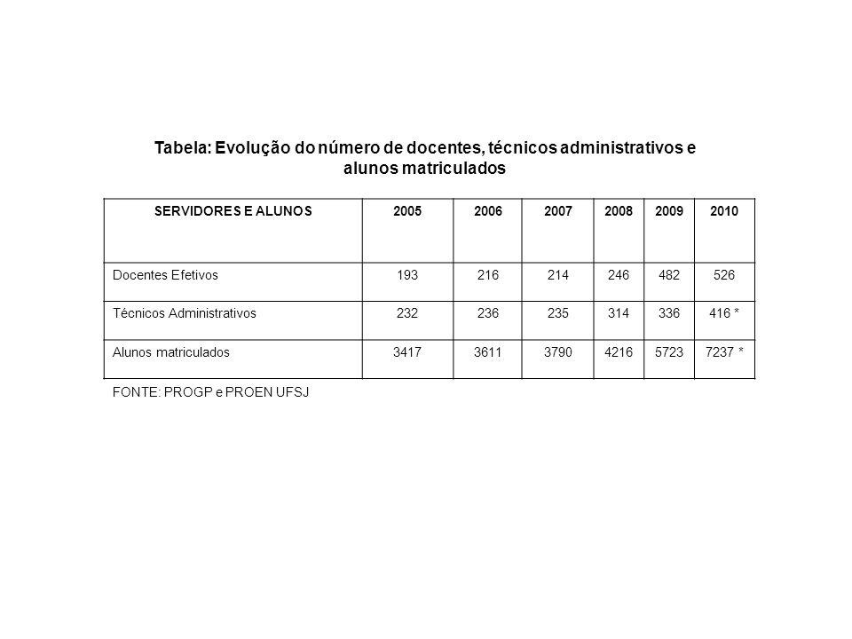 Tabela: Evolução do número de docentes, técnicos administrativos e alunos matriculados