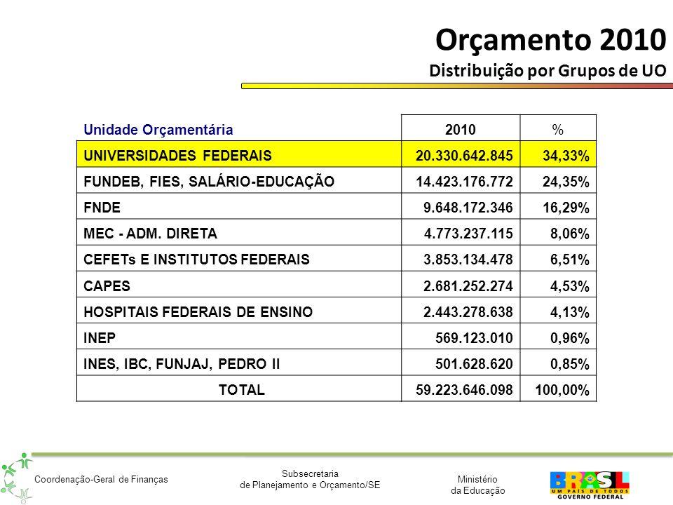 Orçamento 2010 Distribuição por Grupos de UO