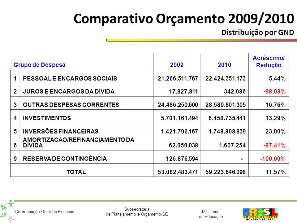 Comparativo Orçamento 2009/2010 Distribuição por GND