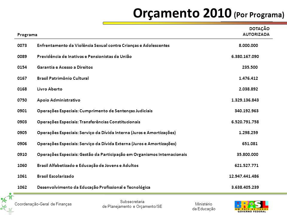 Orçamento 2010 (Por Programa)