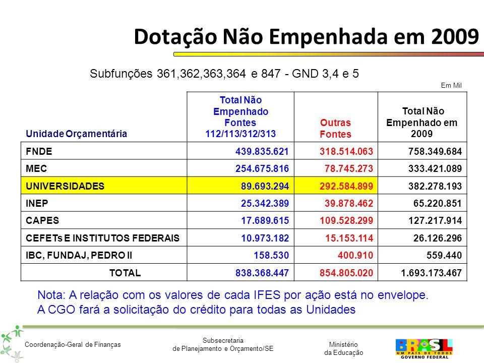 Dotação Não Empenhada em 2009