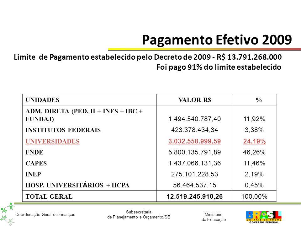 Pagamento Efetivo 2009 Limite de Pagamento estabelecido pelo Decreto de 2009 - R$ 13.791.268.000 Foi pago 91% do limite estabelecido.