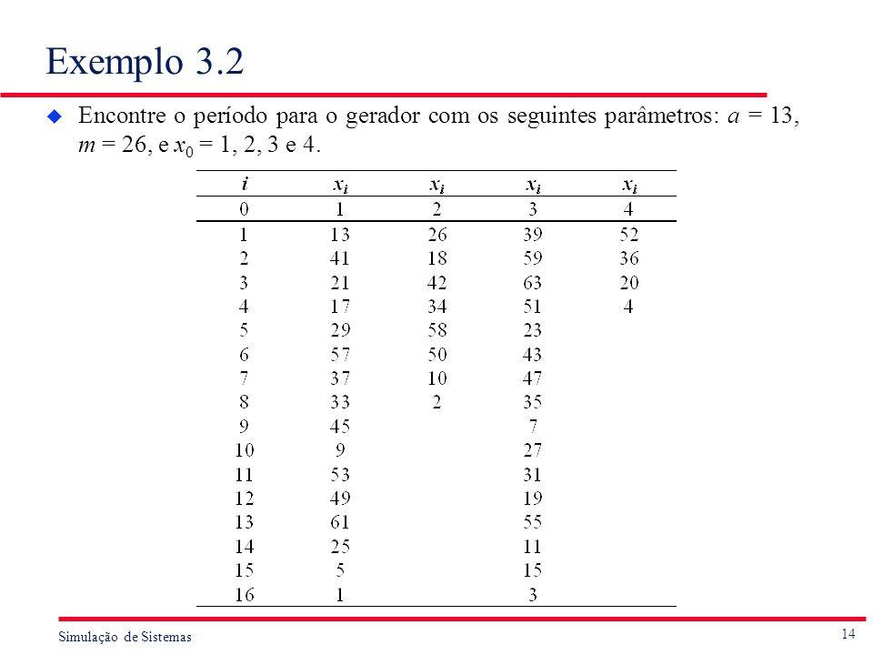 Exemplo 3.2 Encontre o período para o gerador com os seguintes parâmetros: a = 13, m = 26, e x0 = 1, 2, 3 e 4.