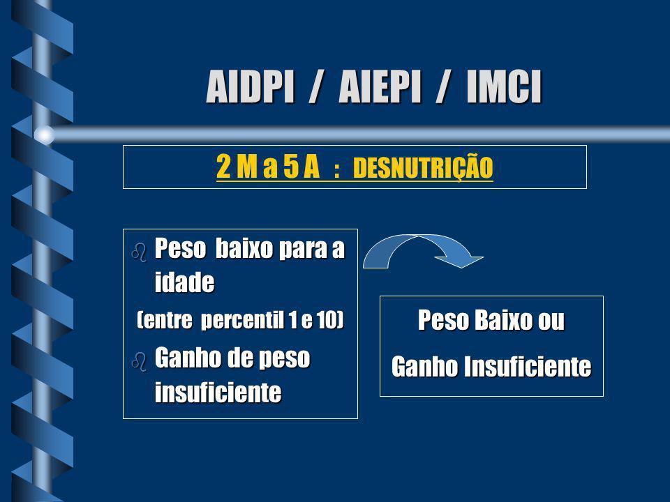 AIDPI / AIEPI / IMCI 2 M a 5 A : DESNUTRIÇÃO Peso baixo para a idade