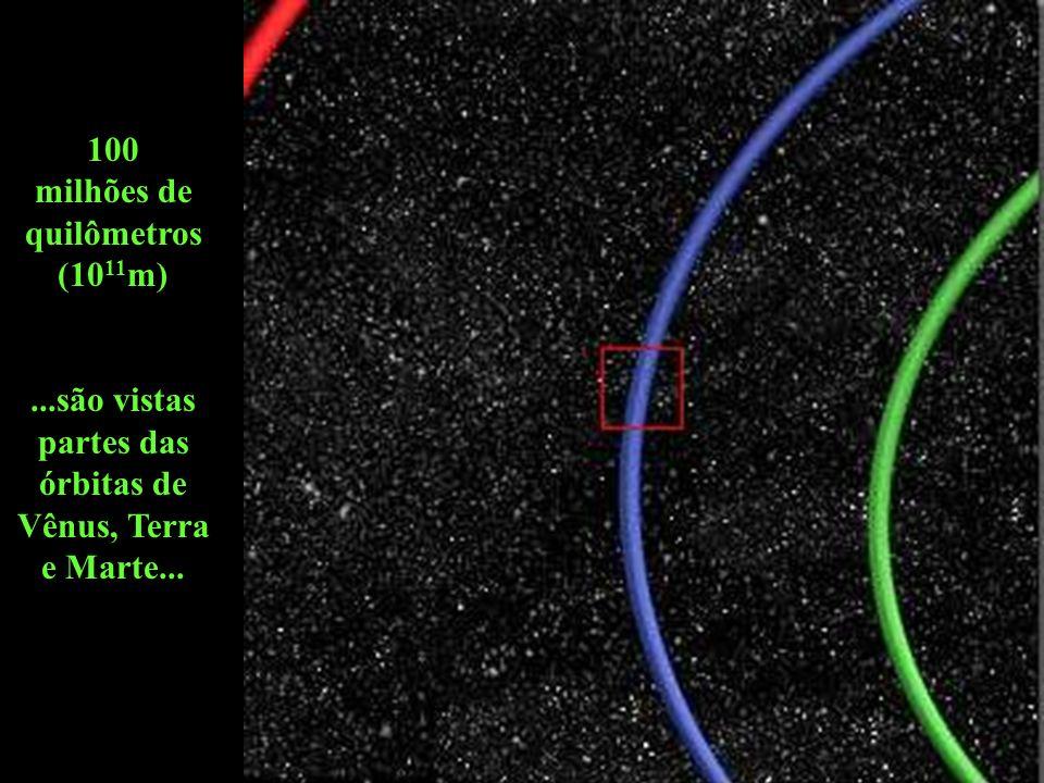 100 milhões de quilômetros (1011m)