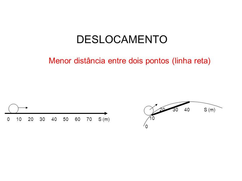 Menor distância entre dois pontos (linha reta)