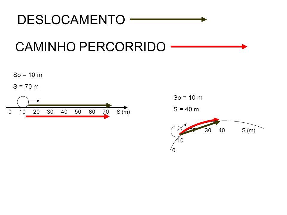 DESLOCAMENTO CAMINHO PERCORRIDO So = 10 m S = 70 m So = 10 m S = 40 m