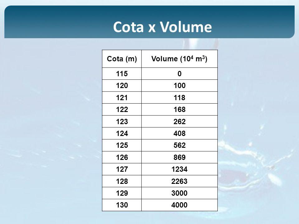 Cota x Volume Cota (m) Volume (104 m3) 115 120 100 121 118 122 168 123