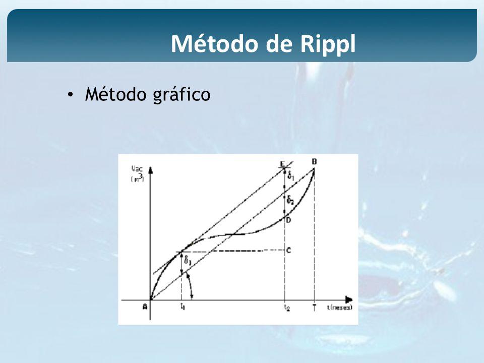Método de Rippl Método gráfico