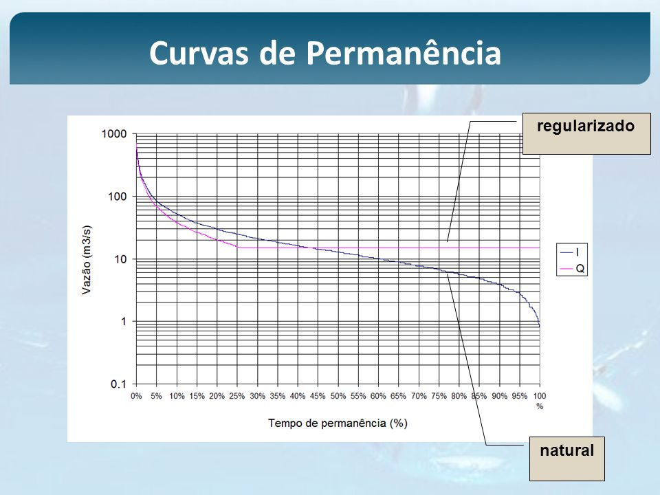 Curvas de Permanência regularizado natural