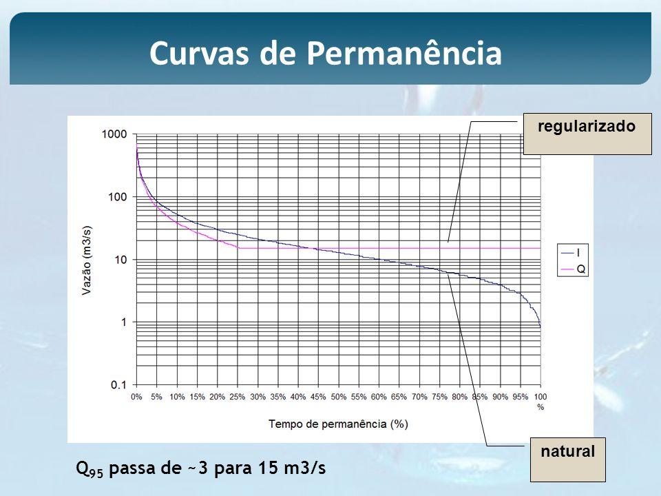 Curvas de Permanência Q95 passa de ~3 para 15 m3/s regularizado