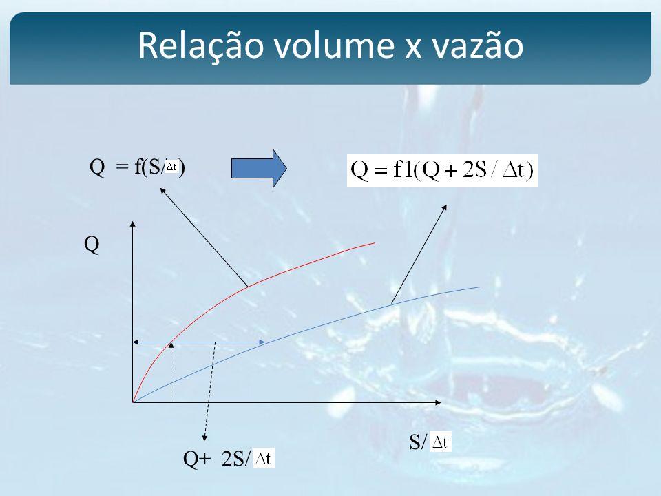 Relação volume x vazão Q = f(S/ ) Q S/ Q+ 2S/