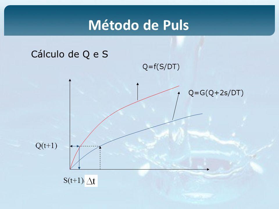 Método de Puls Cálculo de Q e S Q=f(S/DT) Q=G(Q+2s/DT) Q(t+1) S(t+1)/