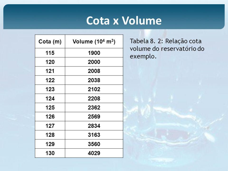 Cota x VolumeCota (m) Volume (104 m3) 115. 1900. 120. 2000. 121. 2008. 122. 2038. 123. 2102. 124. 2208.
