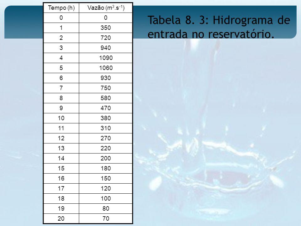 Tabela 8. 3: Hidrograma de entrada no reservatório.