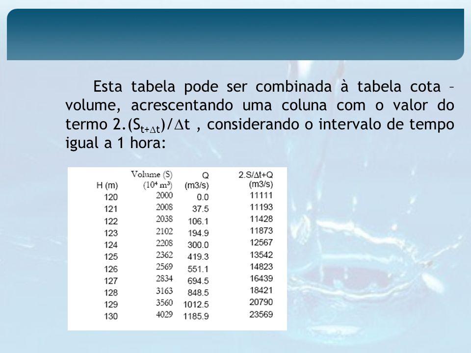 Esta tabela pode ser combinada à tabela cota – volume, acrescentando uma coluna com o valor do termo 2.(St+t)/t , considerando o intervalo de tempo igual a 1 hora: