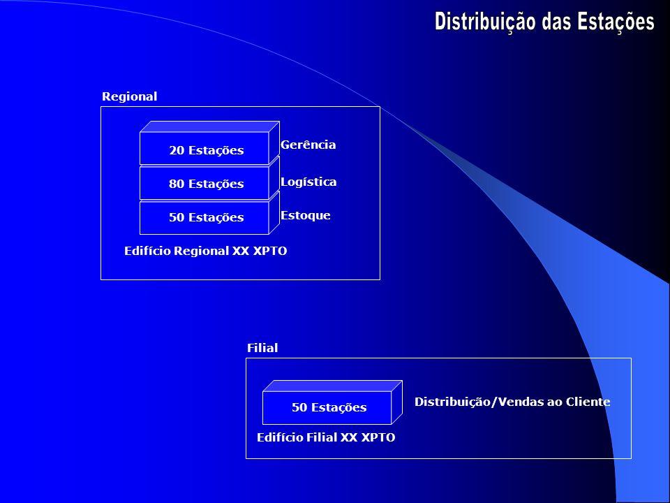 Distribuição das Estações