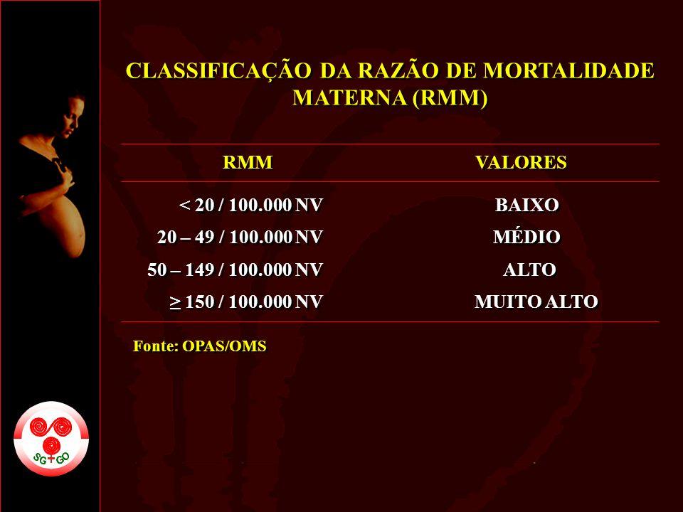 CLASSIFICAÇÃO DA RAZÃO DE MORTALIDADE MATERNA (RMM)