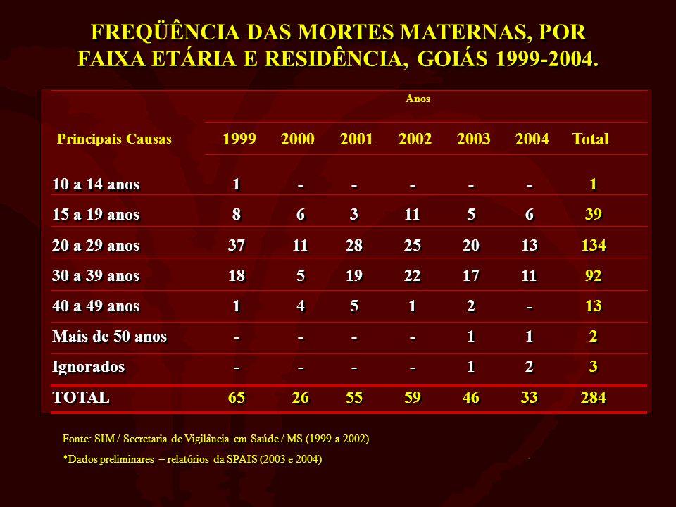 FREQÜÊNCIA DAS MORTES MATERNAS, POR FAIXA ETÁRIA E RESIDÊNCIA, GOIÁS 1999-2004.