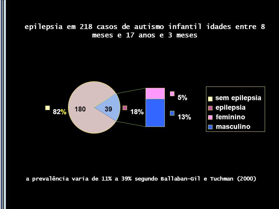 epilepsia em 218 casos de autismo infantil idades entre 8 meses e 17 anos e 3 meses