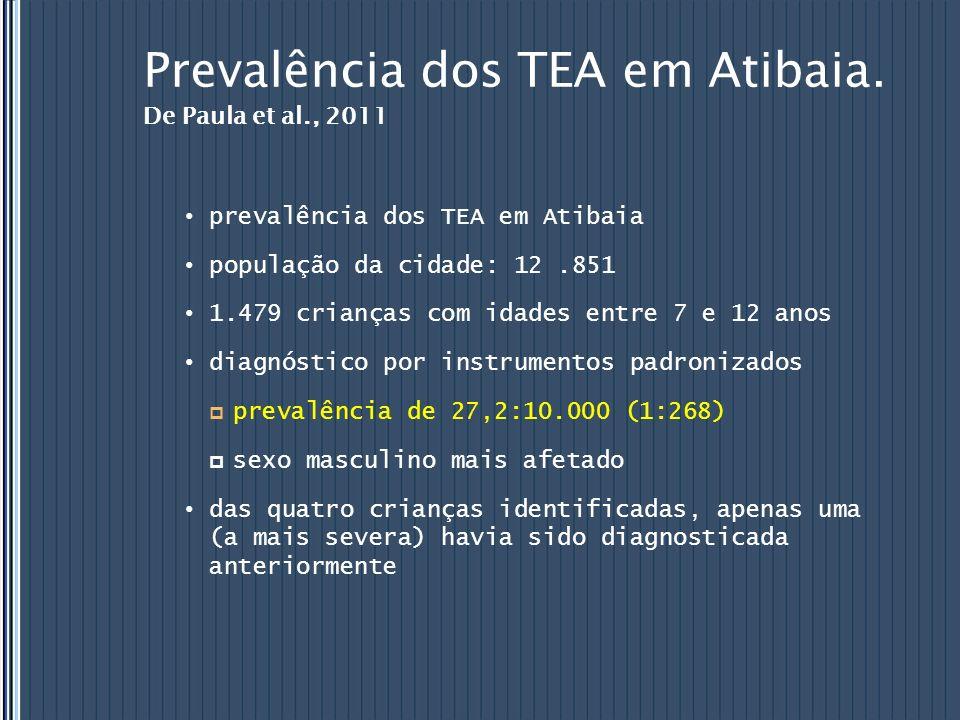Prevalência dos TEA em Atibaia. De Paula et al., 2011