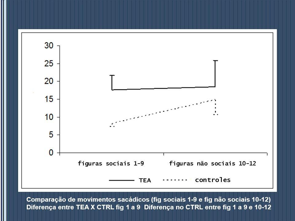 figuras sociais 1-9 figuras não sociais 10-12. TEA. controles. Comparação de movimentos sacádicos (fig sociais 1-9 e fig não sociais 10-12)