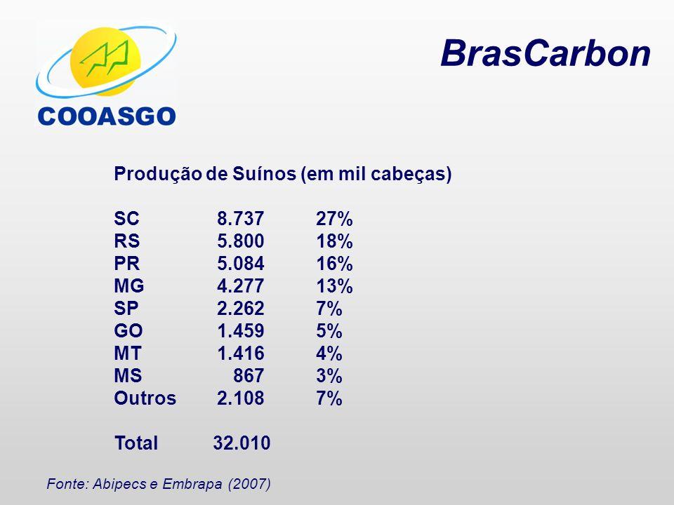 BrasCarbon Produção de Suínos (em mil cabeças) RS 5.800 18%