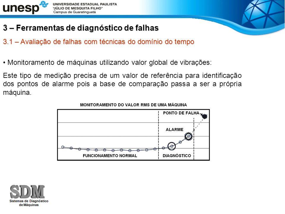 3 – Ferramentas de diagnóstico de falhas