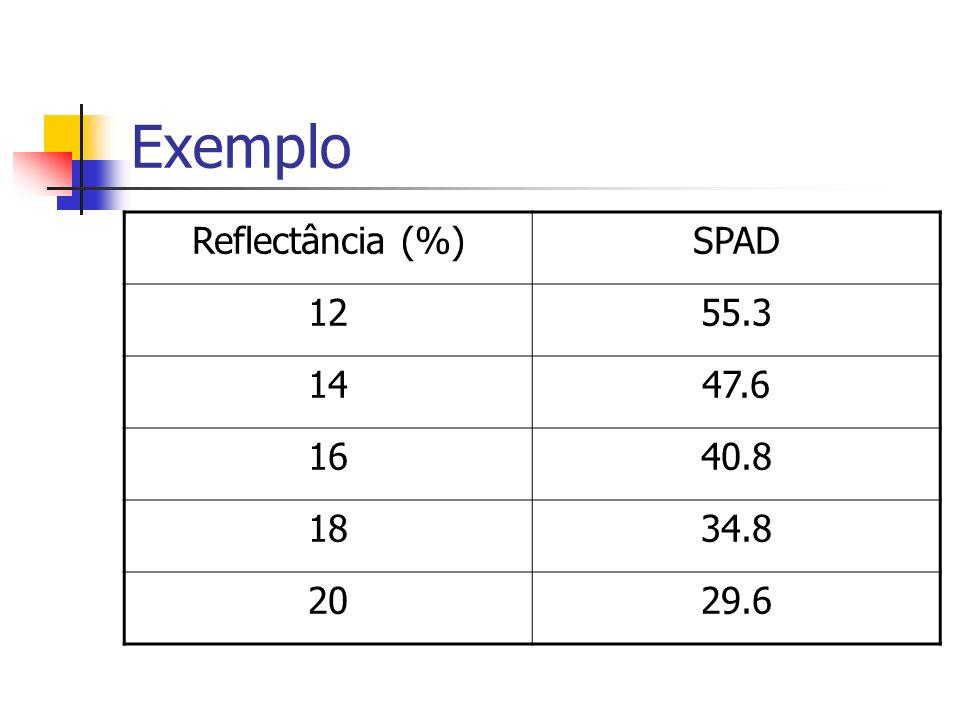 Exemplo Reflectância (%) SPAD 12 55.3 14 47.6 16 40.8 18 34.8 20 29.6