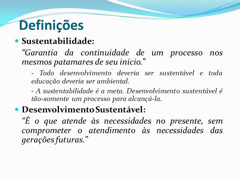 Definições Sustentabilidade: