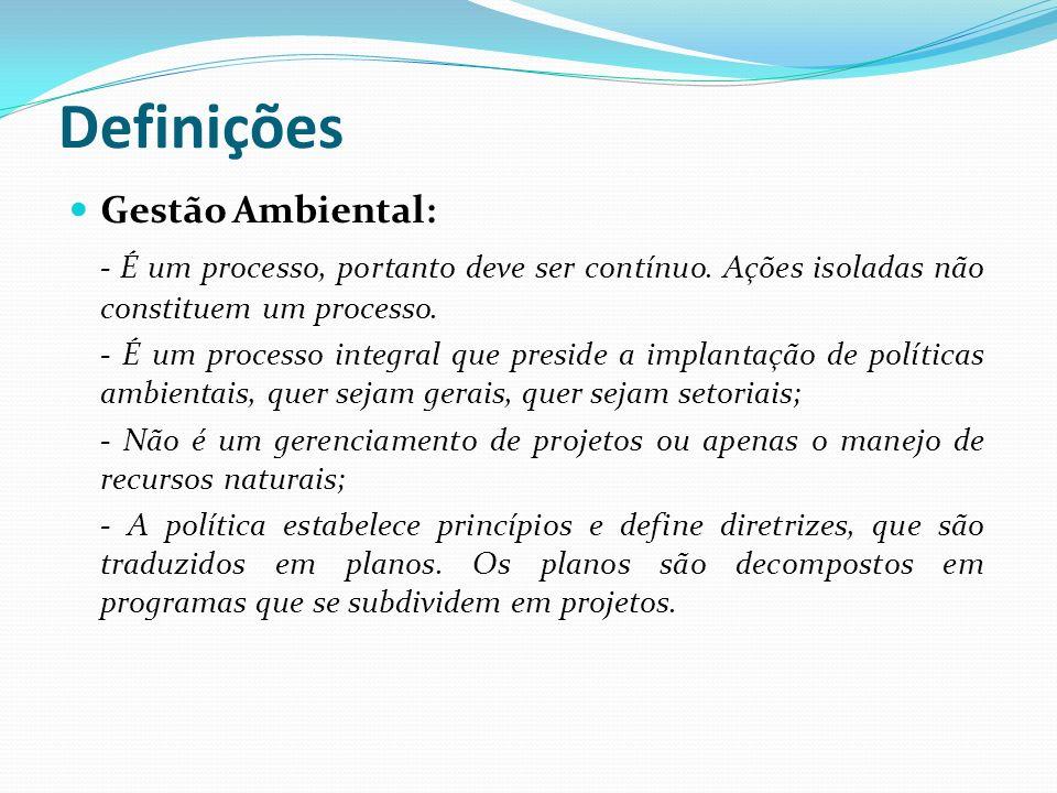 Definições Gestão Ambiental: