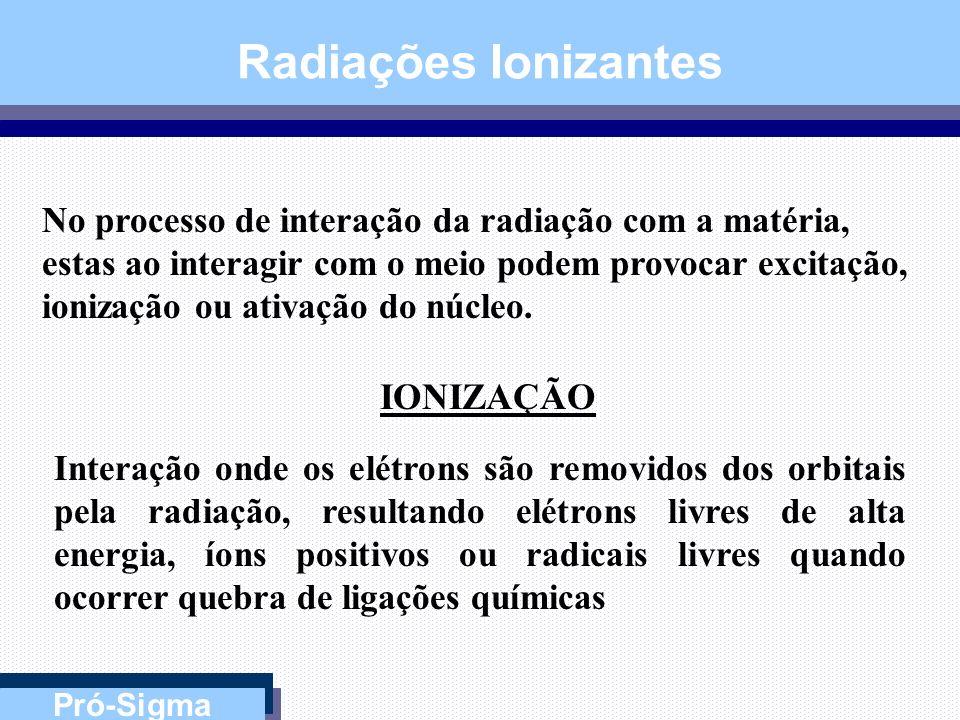Radiações Ionizantes IONIZAÇÃO