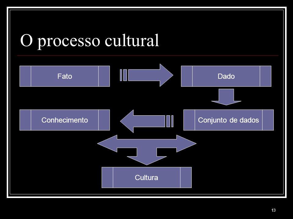 O processo cultural Fato Dado Conhecimento Conjunto de dados Cultura