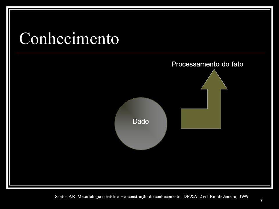 Conhecimento Dado