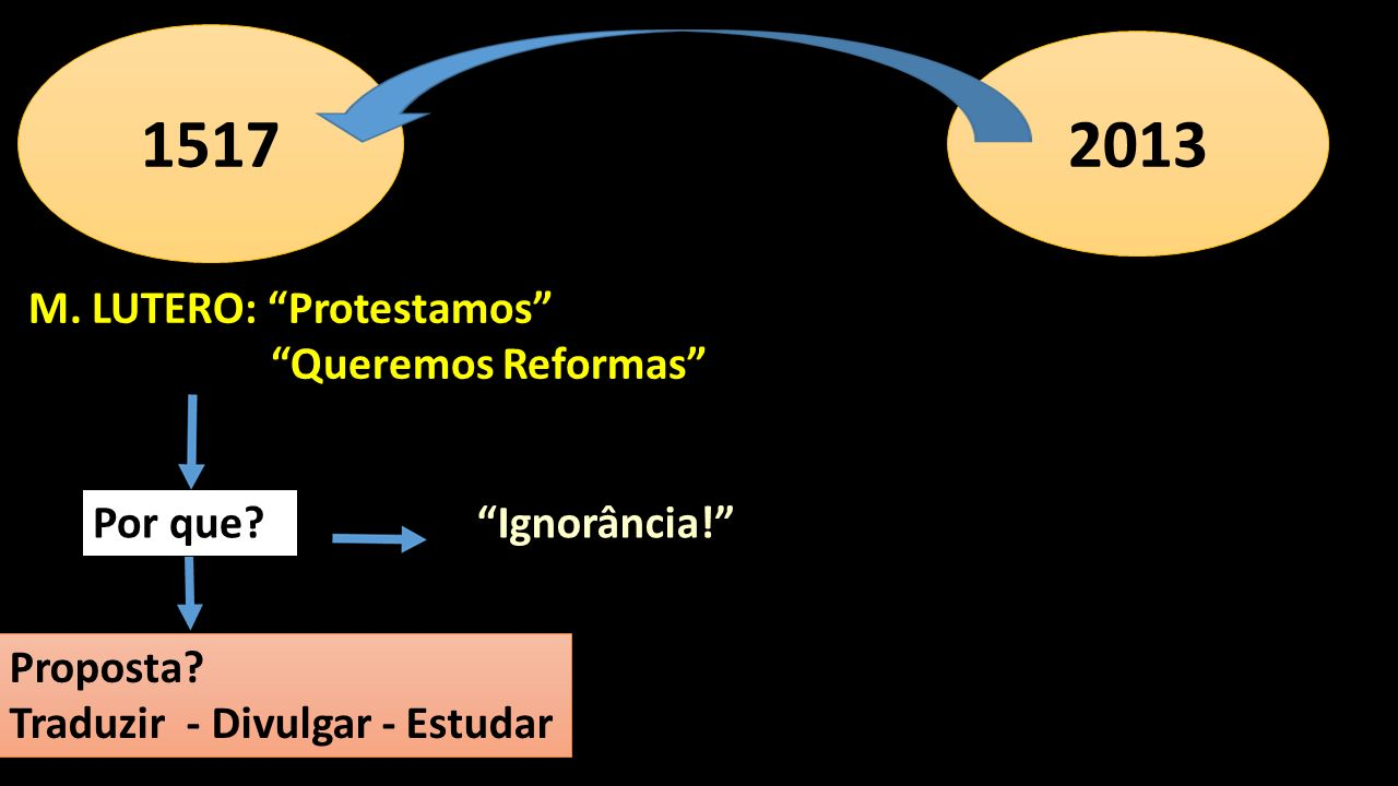 1517 2013 M. LUTERO: Protestamos Queremos Reformas Por que