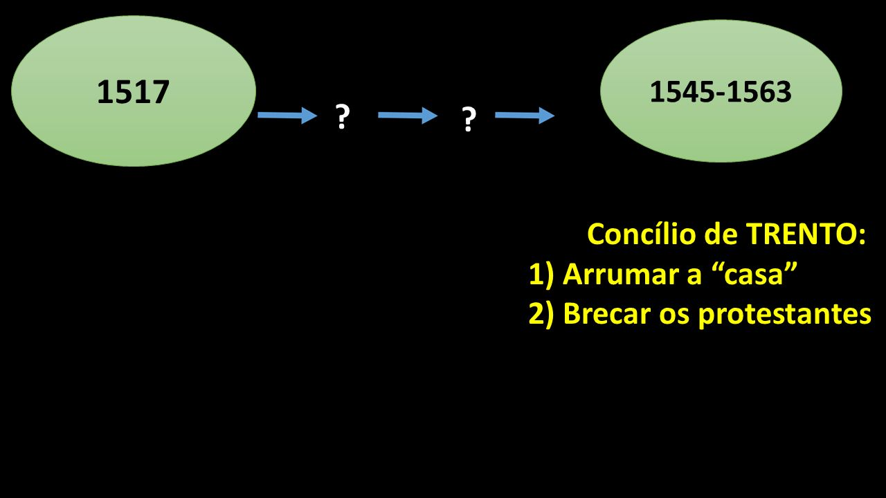1517 1545-1563 1) Arrumar a casa 2) Brecar os protestantes