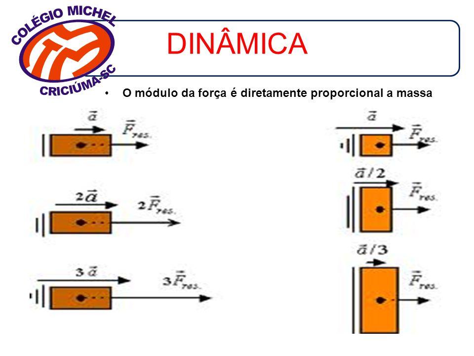 DINÂMICA O módulo da força é diretamente proporcional a massa