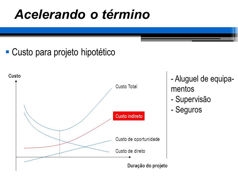 Acelerando o término Custo para projeto hipotético Aluguel de equipa-
