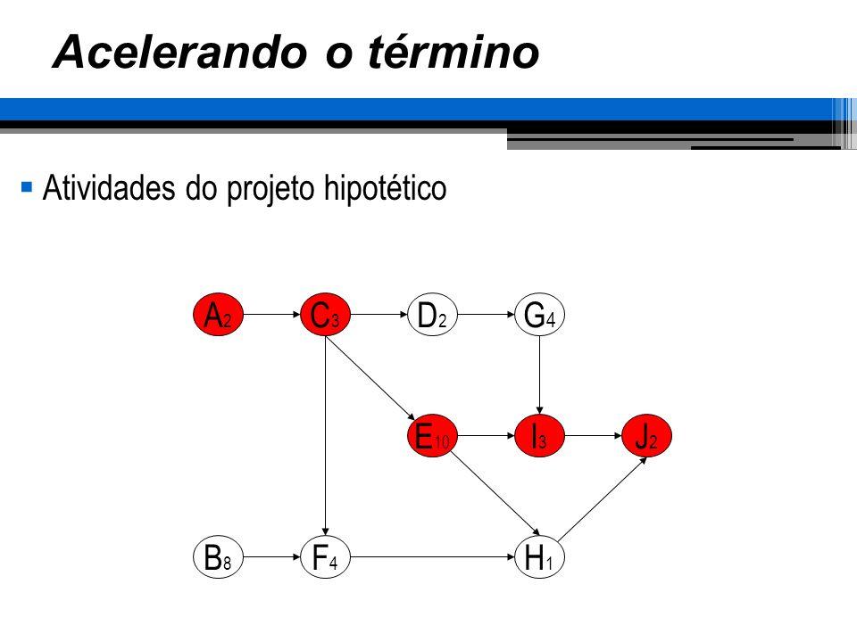 Acelerando o término Atividades do projeto hipotético A2 C3 D2 G4 E10