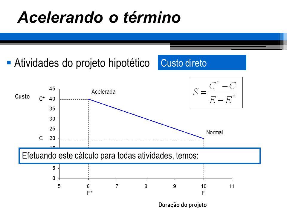 Acelerando o término Atividades do projeto hipotético Custo direto