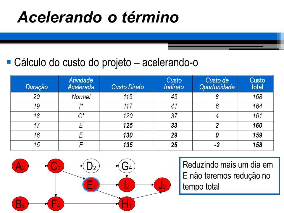 Acelerando o término Cálculo do custo do projeto – acelerando-o A2 C2
