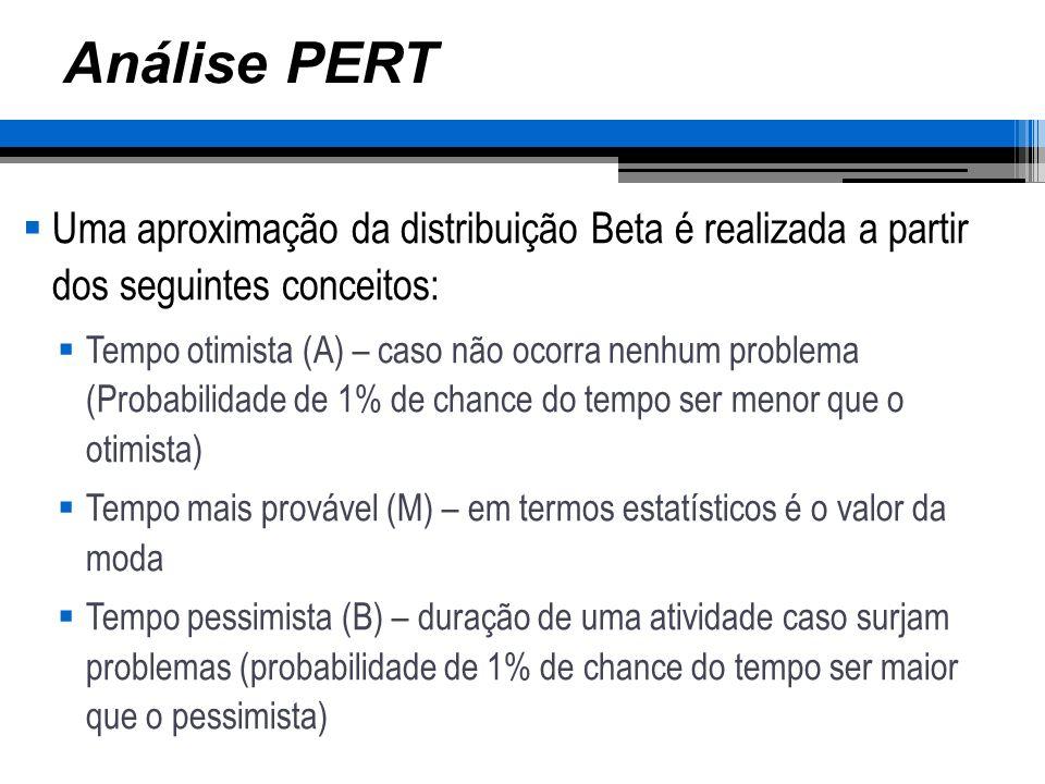 Análise PERT Uma aproximação da distribuição Beta é realizada a partir dos seguintes conceitos: