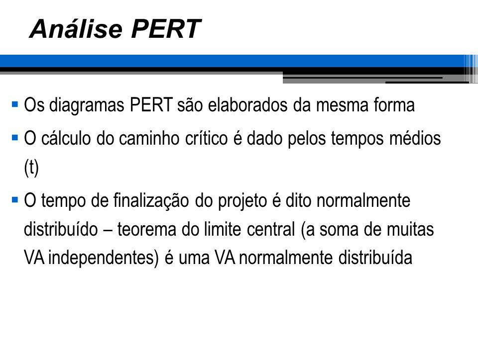 Análise PERT Os diagramas PERT são elaborados da mesma forma