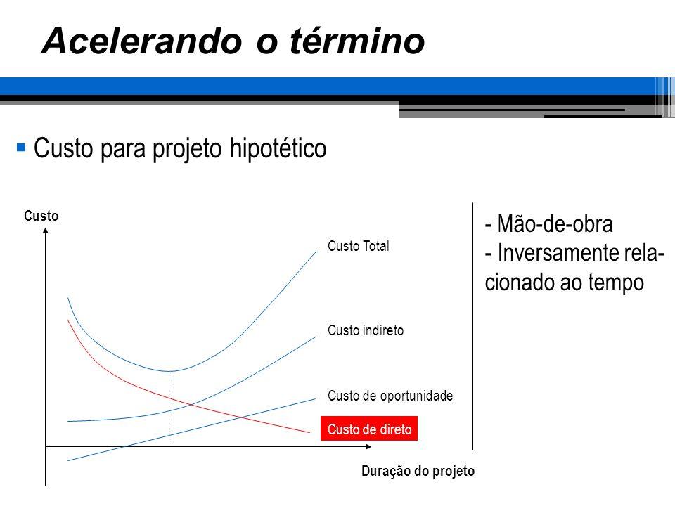 Acelerando o término Custo para projeto hipotético - Mão-de-obra