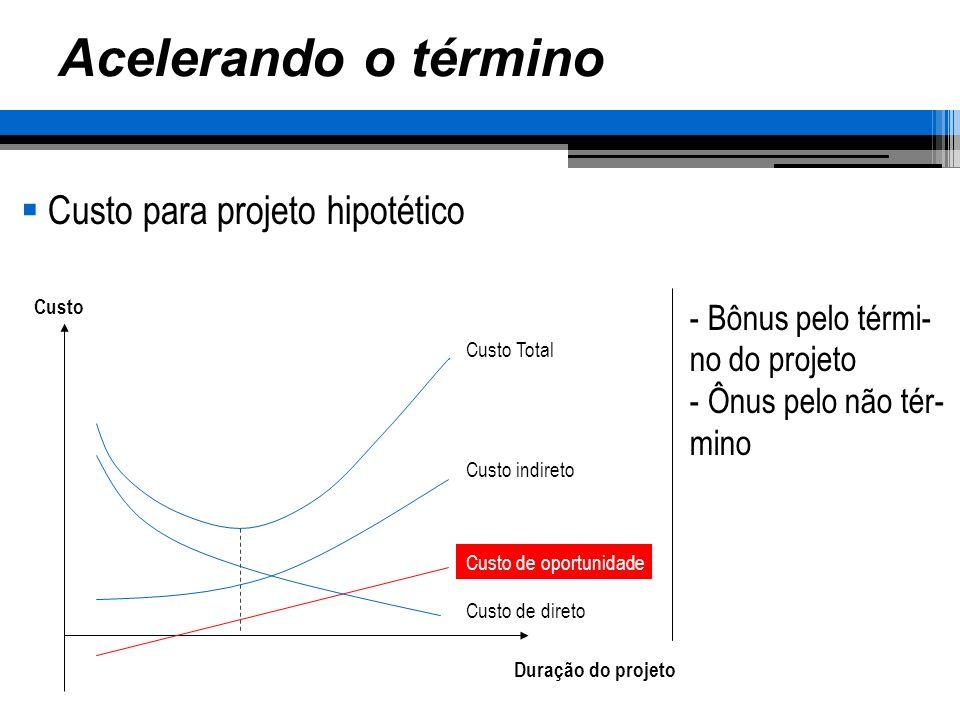 Acelerando o término Custo para projeto hipotético Bônus pelo térmi-